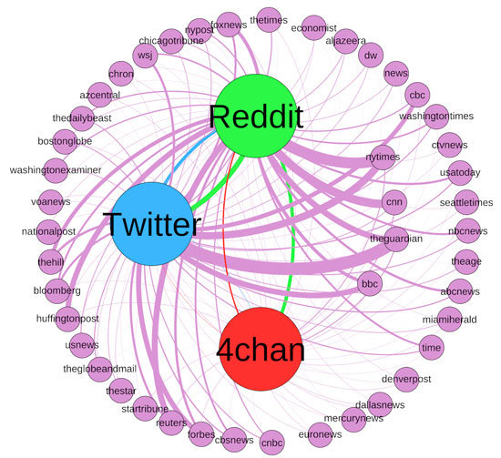 Influence To On Twitter 4chan Have Fringe News Flow Finds Communities Alternative Study Reddit Of And High