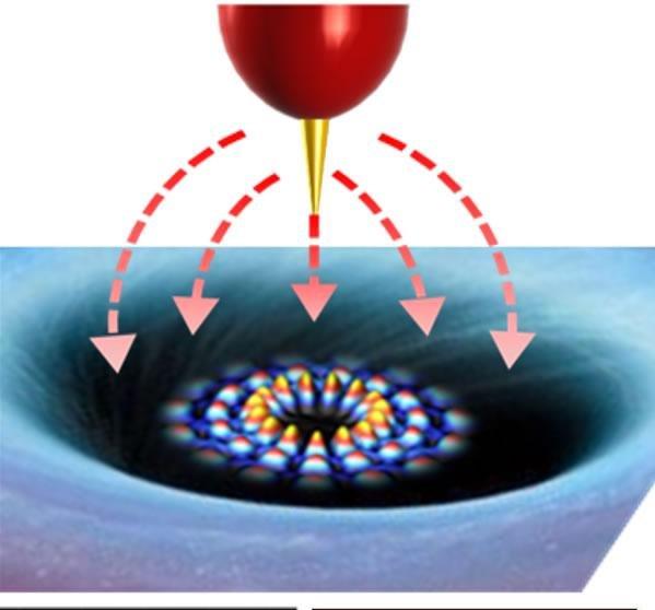 Картинки по запросу 'wild' electrons in graphene