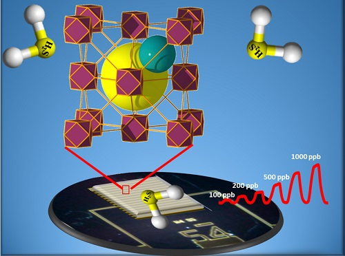 Rotten Egg Smell >> Tunable porous MOF materials interface with electrodes to ...