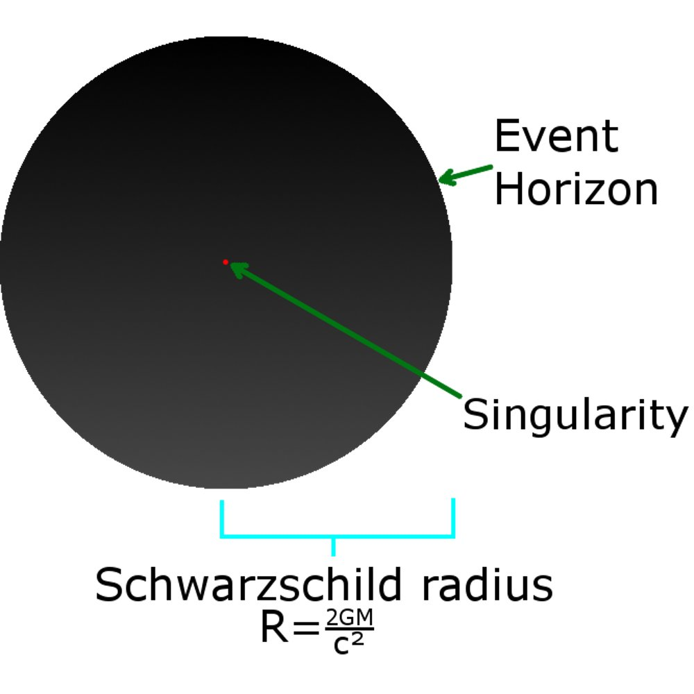 No Light Can Be Seen Coming From A Black Hole Outside The Schwarzschild Radius Credit SubstituteR CC BY SA