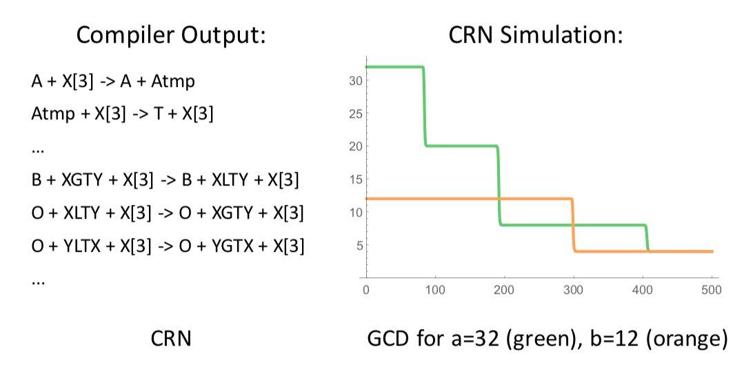 ناتج عملية الترجمة بالإضافة إلى ناتج المحاكاة لبرنامج (CRN)