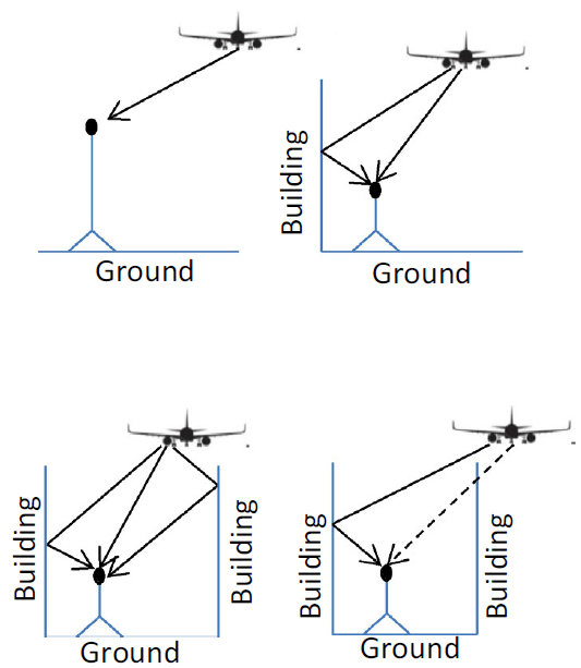 Does the urban morphology have influence on the noise levels aircraft noise transmissions in different conditions credit r flores et al acoustics australia 2 45 malvernweather Gallery