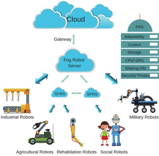 Fog robotics: A new approach to achieve efficient and fluent human