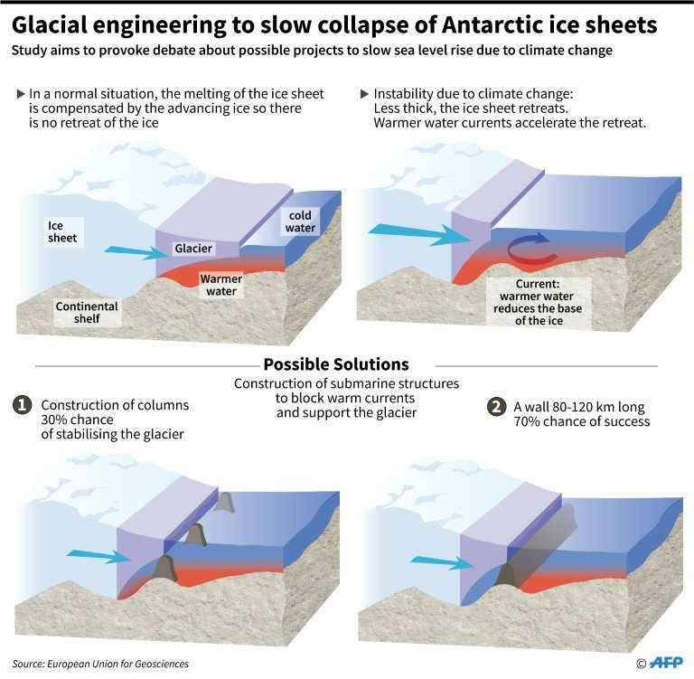 Propping up glaciers to avoid cataclysmic sea level rise