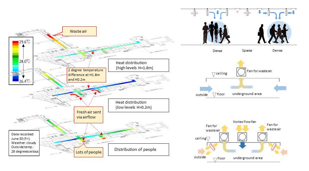 Kobe's smart city project begins underground