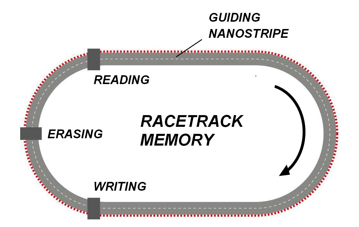 June 2018 Bruces Blog Snap Circuitsr Electromagnetism Storespacecom The Concept Of Racetrack Memory Magnetic Objects Move From Writing To Reading Elements Credit Forschungszentrum Jlich