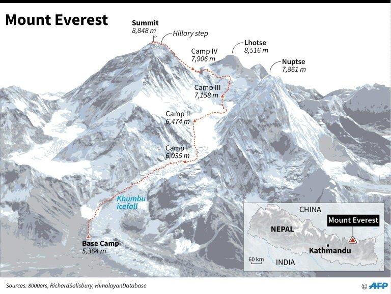 mount everest the high altitude rubbish dump