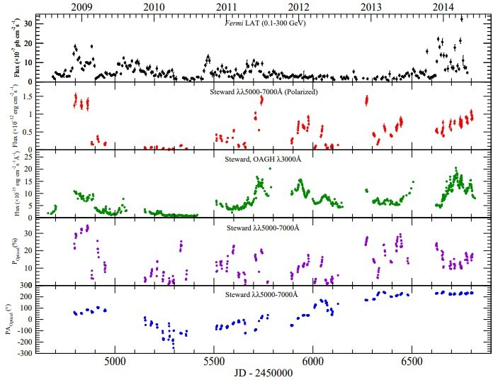 O proprietate Black Hole (Gaura Neagra) 1-observations