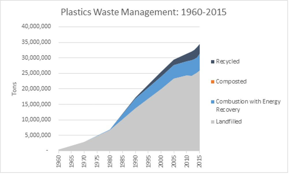 The Plastic Waste Crisis Is An Opportunity For The U S To