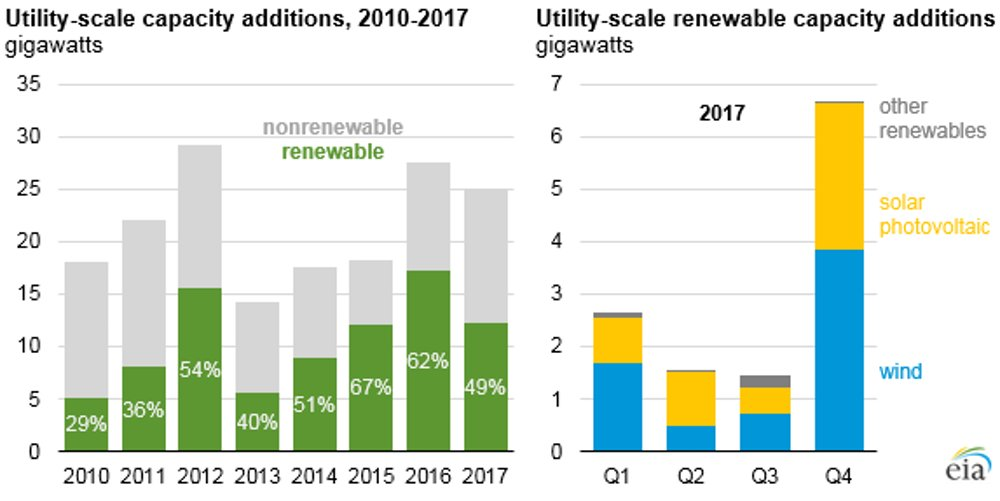 The State Of The U S Solar Industry