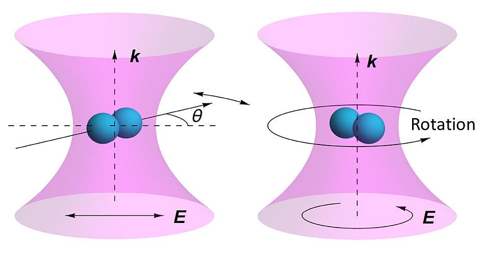 Картинки по запросу Fastest-Spinning Particles