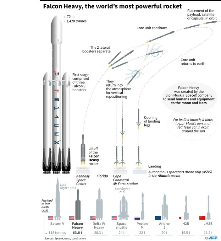 Launch Window Narrows For Spacex S Monster Rocket Update