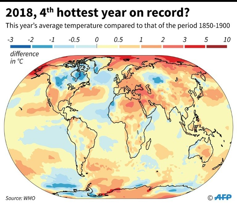 2018 Temperatures Set To Be Among Hottest On Record Un