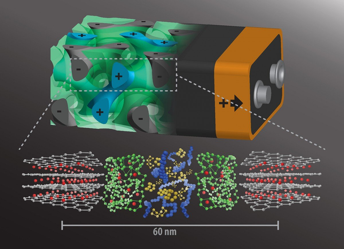 Self-assembling 3-D battery would charge in seconds