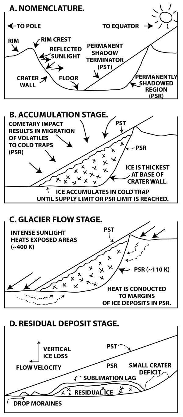 Image result for Scientists model Mercury's glaciers