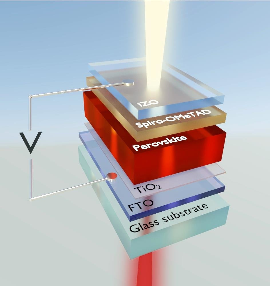 Why Perovskite Solar Cells Are So Efficient Battery Charger Small Led Lamp Based Cell Photovoltaic Convert A High Fraction Of Incident Light Directly Into Usable Current Credit Fabian Ruf Scilight