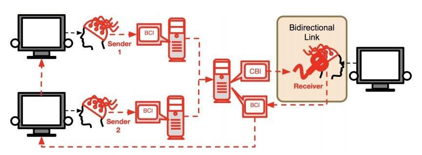 BrainNet allows three people to communicate using brainwaves to