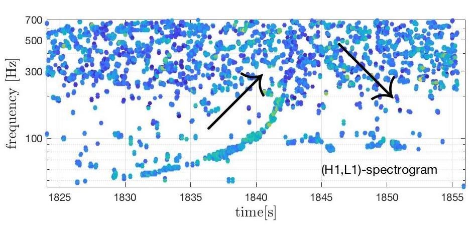 Gravitational waves from a merged hyper-massive neutron star