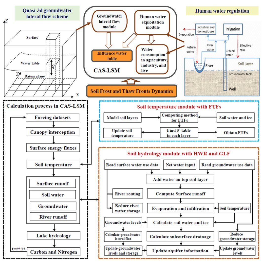 A Land Model With Groundwater Lateral Flow Water Use And Soil Process Diagram Uses Freeze Thaw Front Dynamics