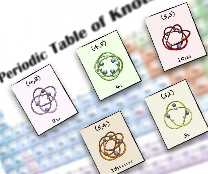 A periodic table of molecular knots urtaz Choice Image