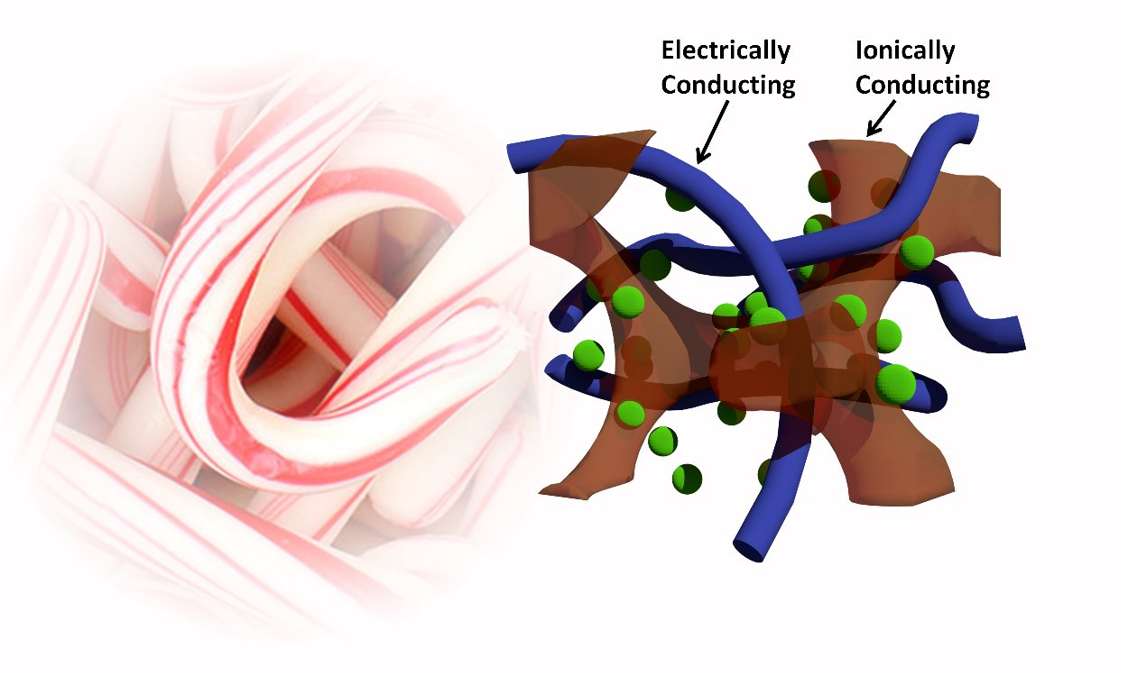 Candy Cane Polymer Weave Could Power Future Functional Fabrics And Led Flashlight Use Supercapacitor Circuitschematic Supercapacitors Woven Like The Red White Of A Have Increased Charge Storage Capacity Compared To Current Technology