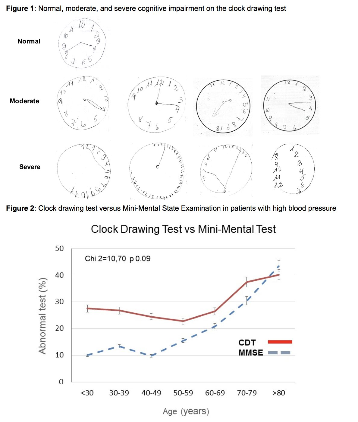 Credit European Society Of Cardiology A Clock Drawing Test For Detecting