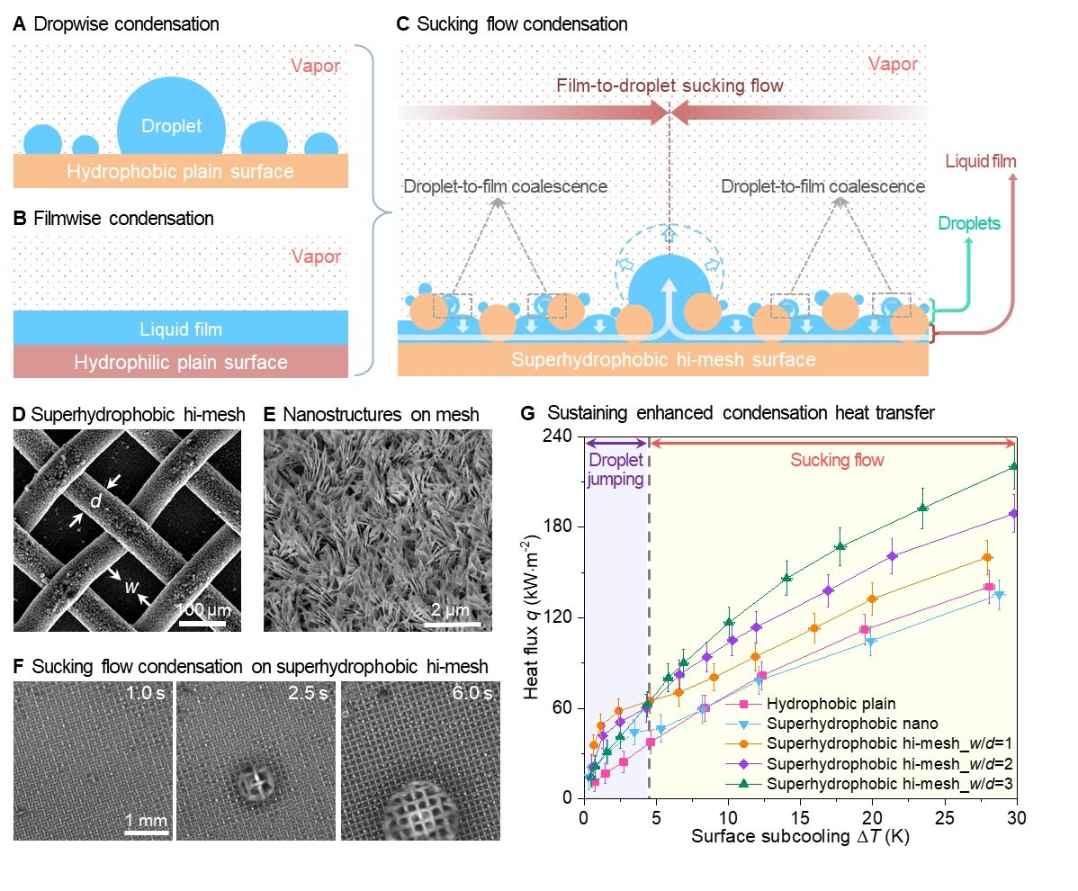 condensation enhancement: toward practical energy and water applications