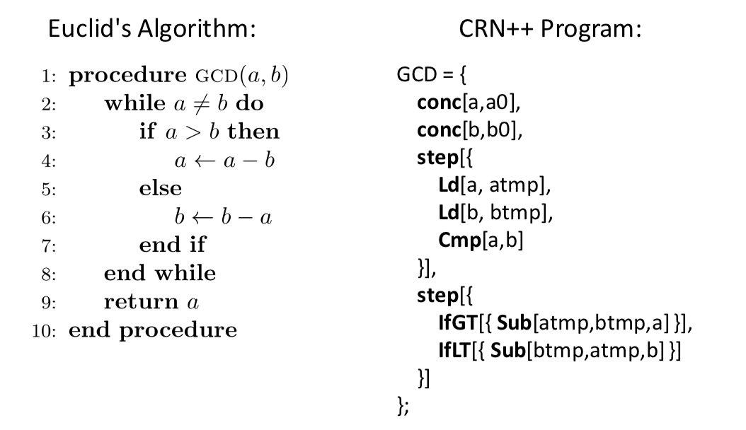خوارزمية إقليدس والكود البرمجي المقابل لها في لغة CRN