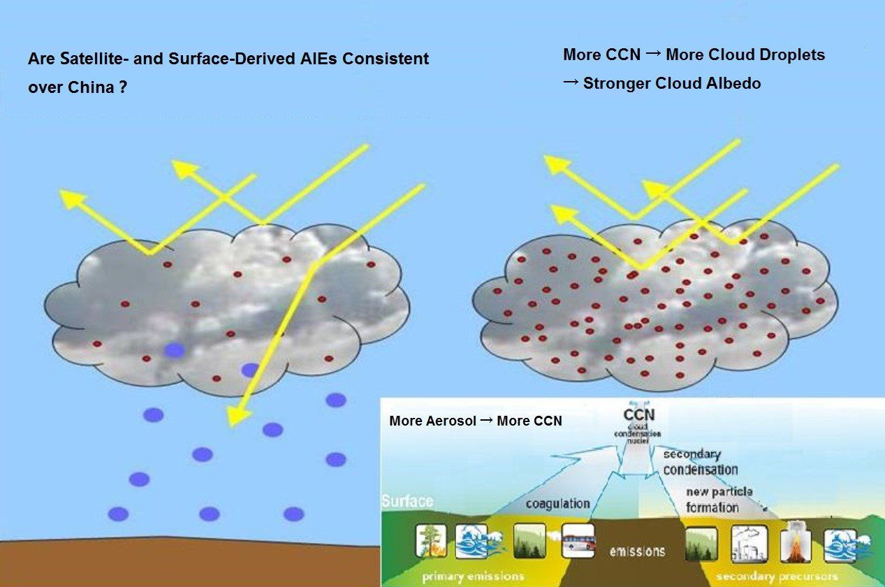 Electrostatic Precipitator also Landsat V Sentinel furthermore Globalghgemissionsbysource further Aerosol Can in addition Hr. on aerosol can diagram
