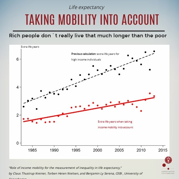 Rich people don't live that much longer than the poor: study