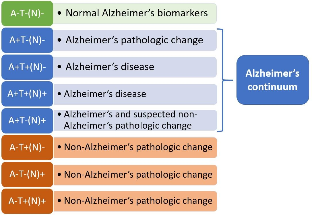 Biomarker Research May Lead to Better Alzheimer's Disease Diagnosis and Treatment