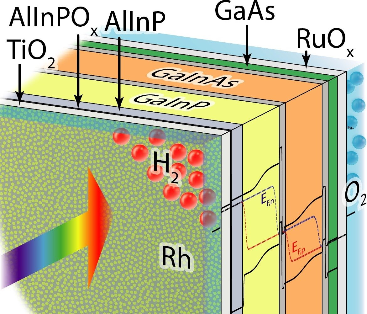 new world record for direct solar water splitting efficiency