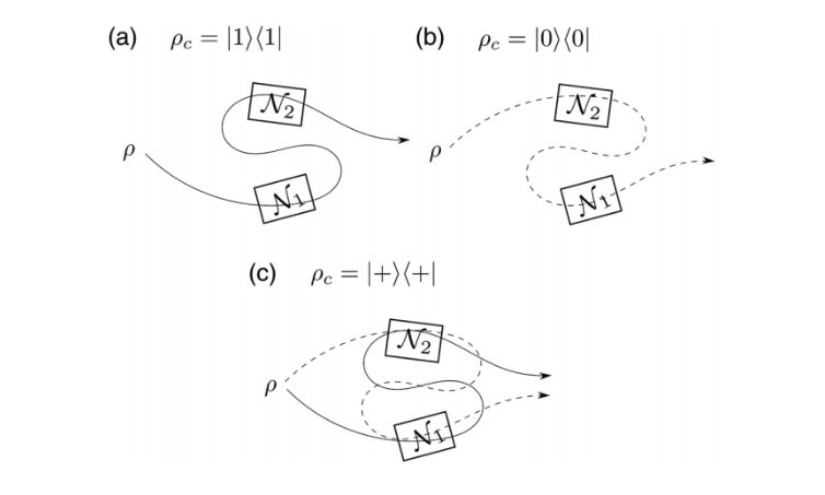 for identical quantum channels  order matters