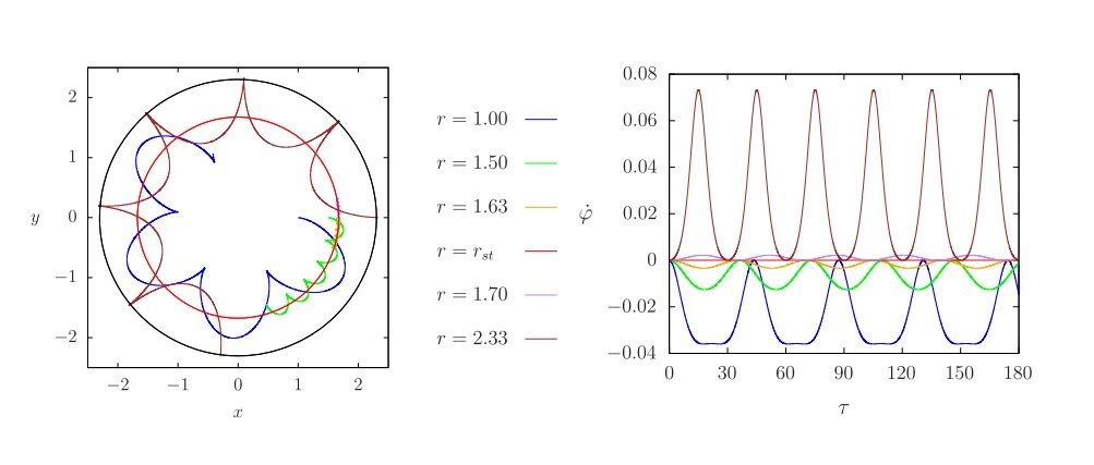 How a particle may stand still in rotating spacetime