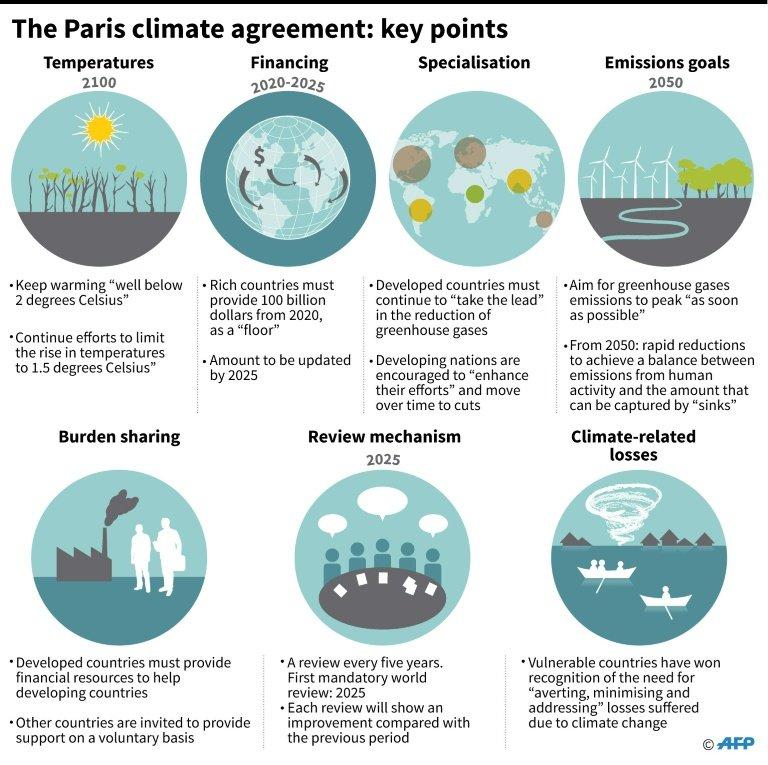 Two Degrees No Longer Seen As Global Warming Guardrail
