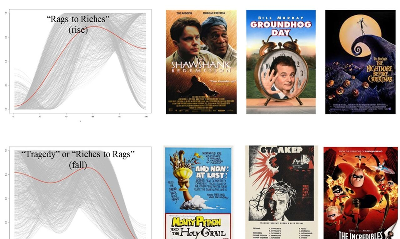 Researchers use machine learning to analyse movie preferences