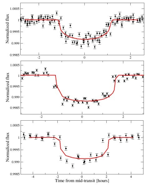 Three 'super-Earths' orbiting a cool dwarf star discovered