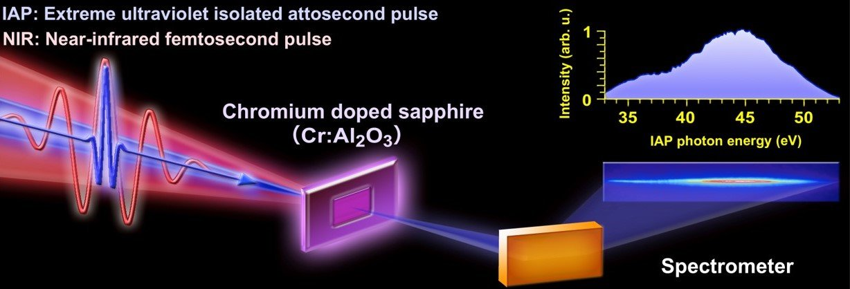 ultrafast electron oscillation and dephasing monitored by attosecond