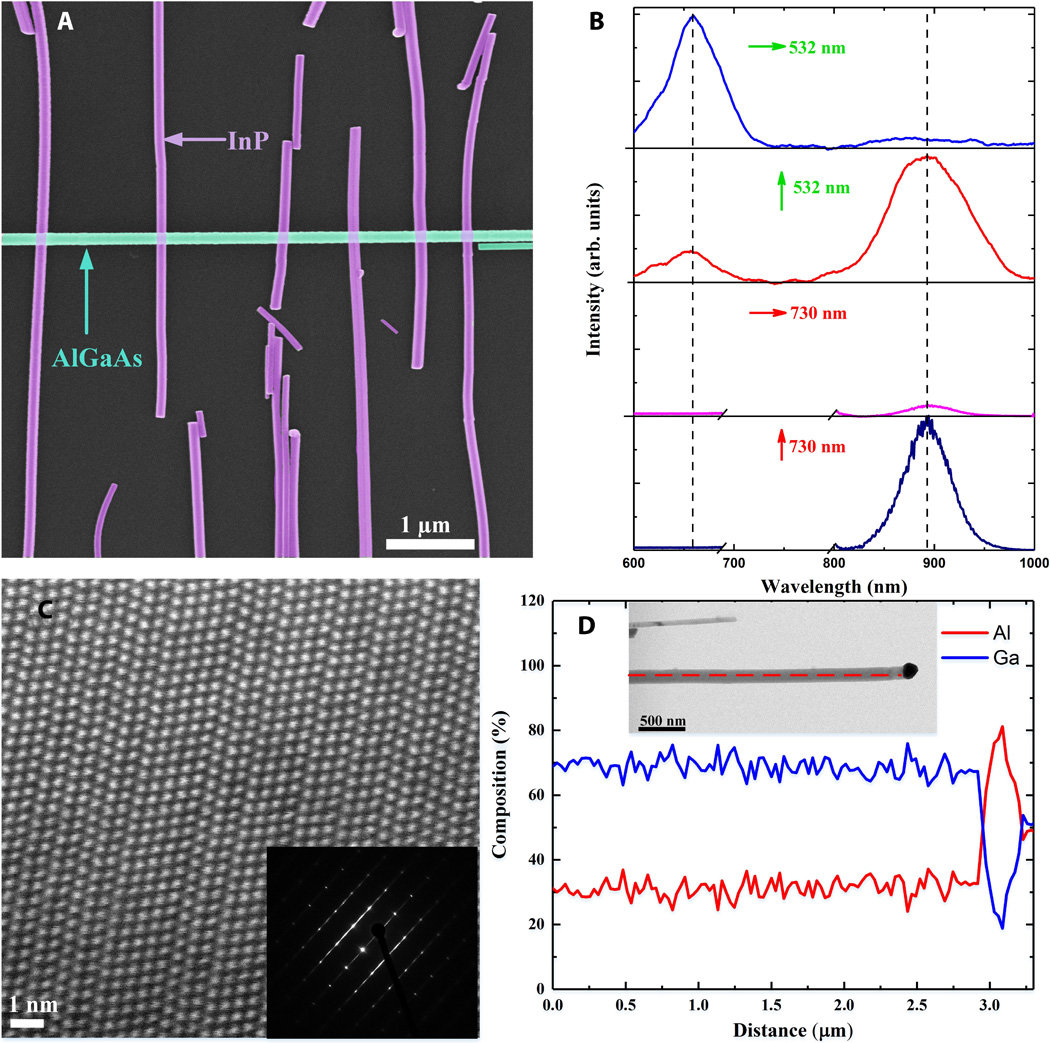 Using Nanowires To Build All Optical Logic Gates Construct A Circuit Diagram