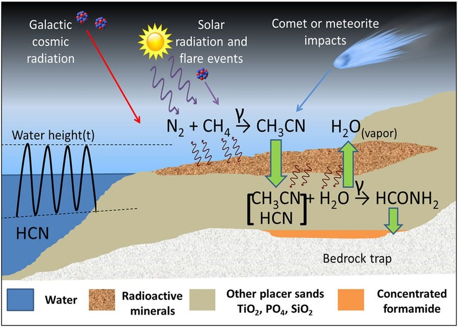 Did water based life originate without water proposed process for formamide synthesis near radioactive mineral deposits on earths surface credit adam et al published in scientific reports ccuart Choice Image
