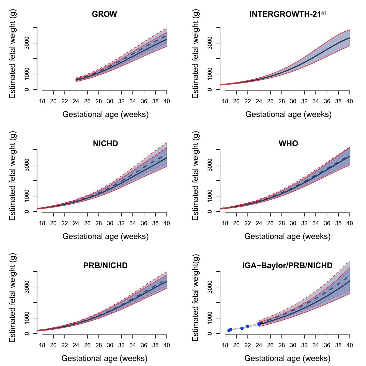 Which fetal size standard should be used for diagnosing a small or which fetal size standard should be used for diagnosing a small or large for gestational age fetus geenschuldenfo Images