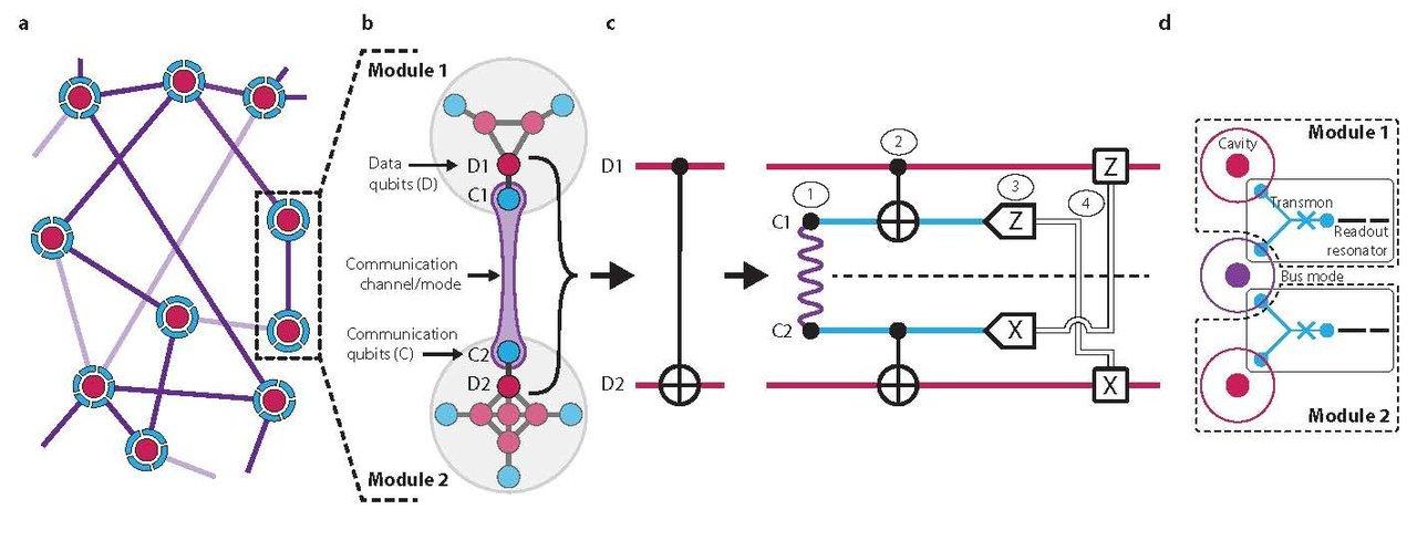 Researchers 'teleport' a quantum gate