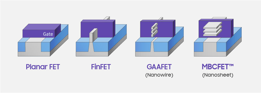 Samsung    at foundry event talks about 3nm  MBCFET developments