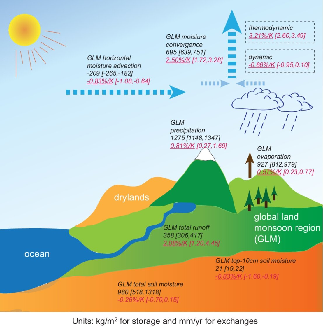 Global Warming Will Accelerate Water Cycle Over Global