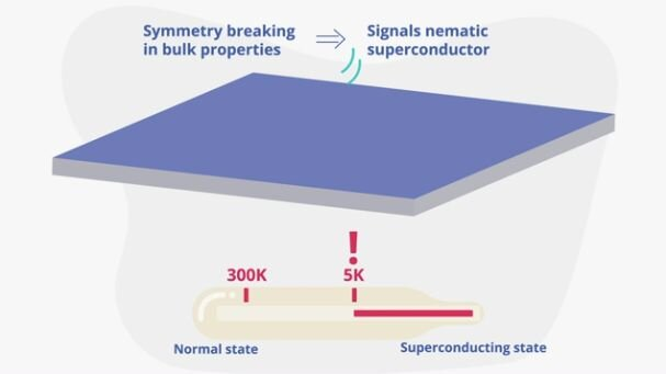 Unexpected properties uncovered in recently discovered superconductor