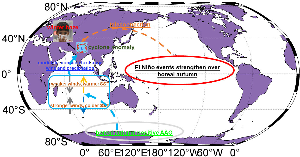 Using El Niño and Antarctic Oscillation data to predict air pollution levels in northern India
