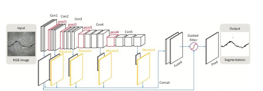 DeepCrack: a new hierarchical CNN-based method for crack segmentation