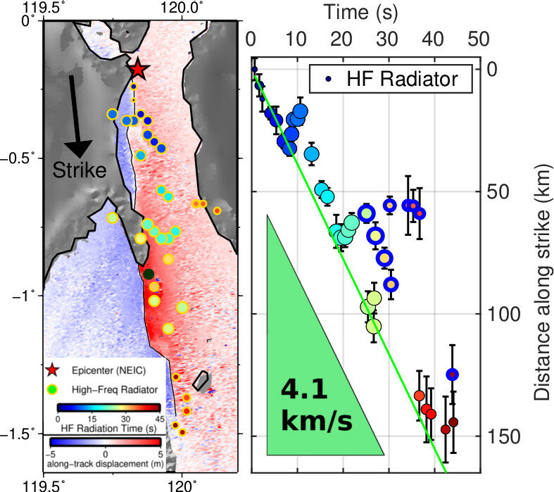 Earthquake with magnitude 7.5 in Indonesia—an unusual and steady speed
