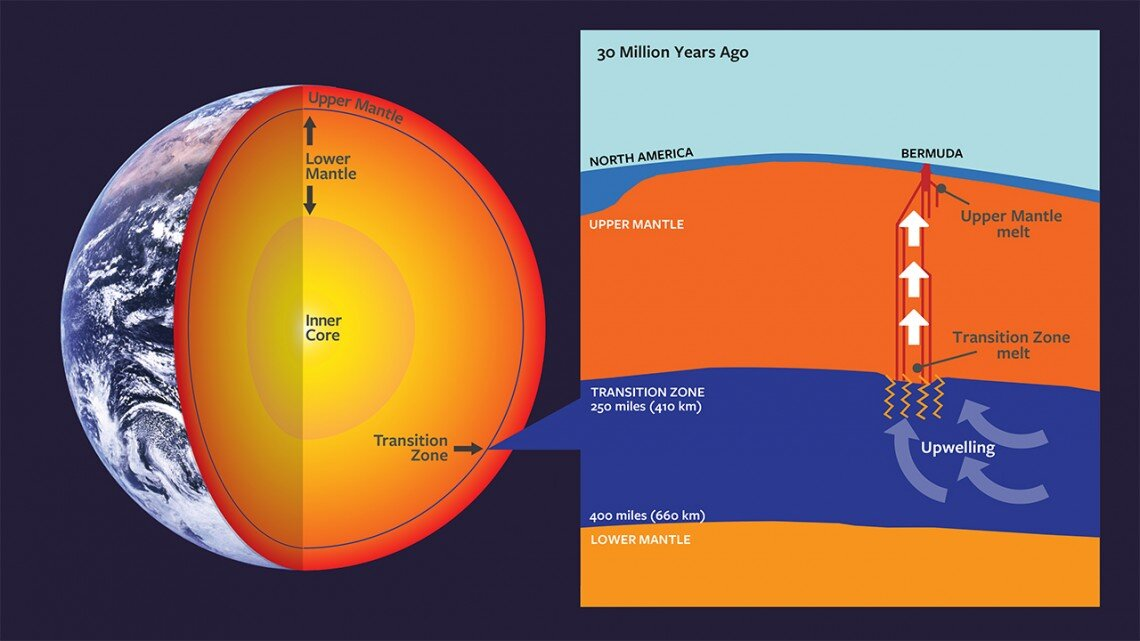 From Earth U0026 39 S Deep Mantle  Scientists Find A New Way
