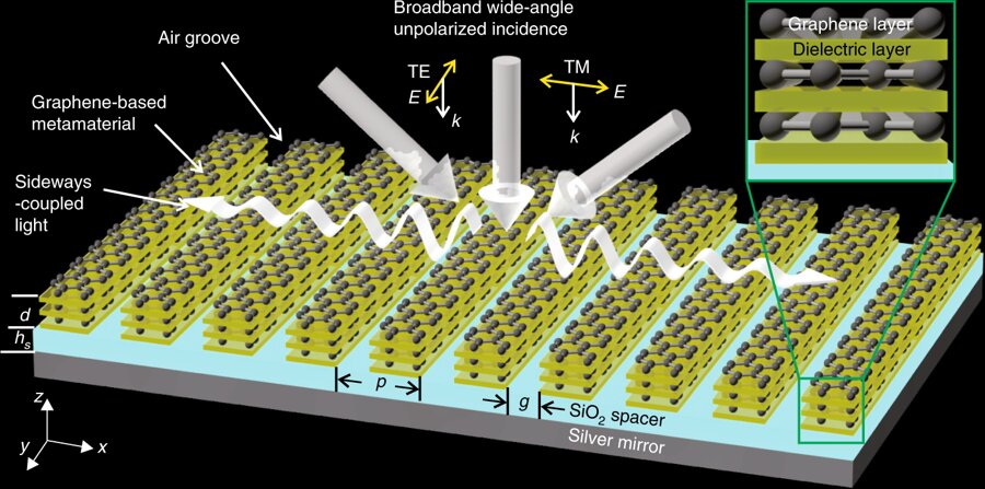 Novel form of graphene-based optical material developed